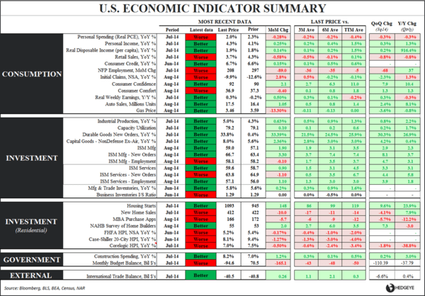 CHART OF THE DAY: U.S. Economic Indicator Summary - Chart of the Day