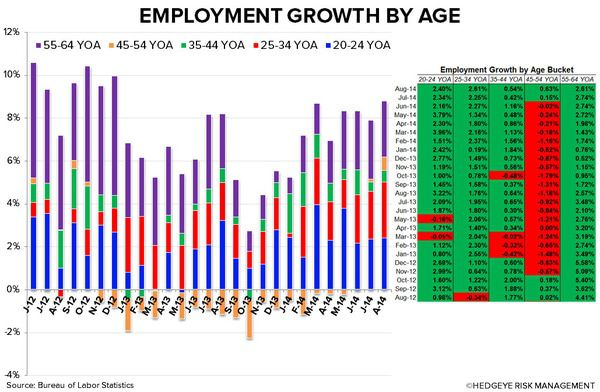 Employment Growth Encouraging for Restaurants - 1