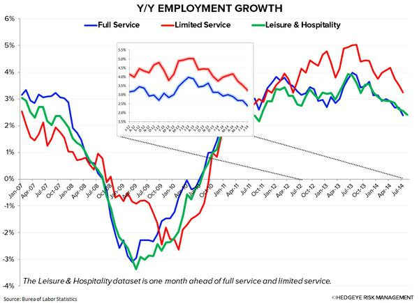 Employment Growth Encouraging for Restaurants - 2