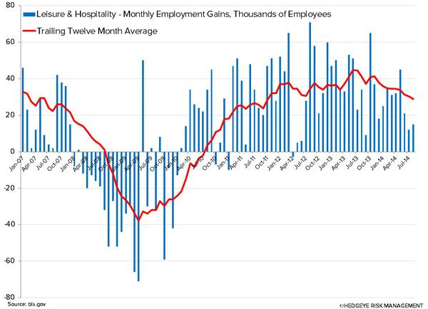 Employment Growth Encouraging for Restaurants - 3