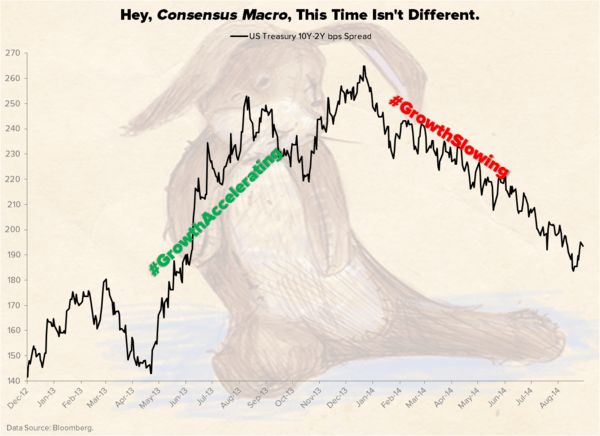 CHART OF THE DAY: Hey, Consensus Macro, This Time Isn't Different - Chart of the Day