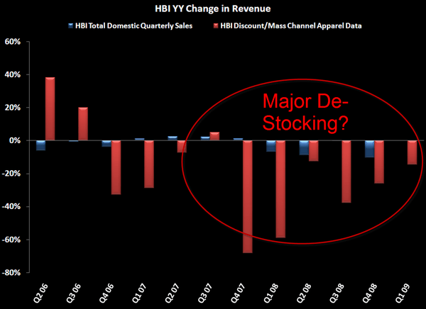 HBI: Some Thoughts Into The Qtr - 4 27 2009 1 17 43 PM