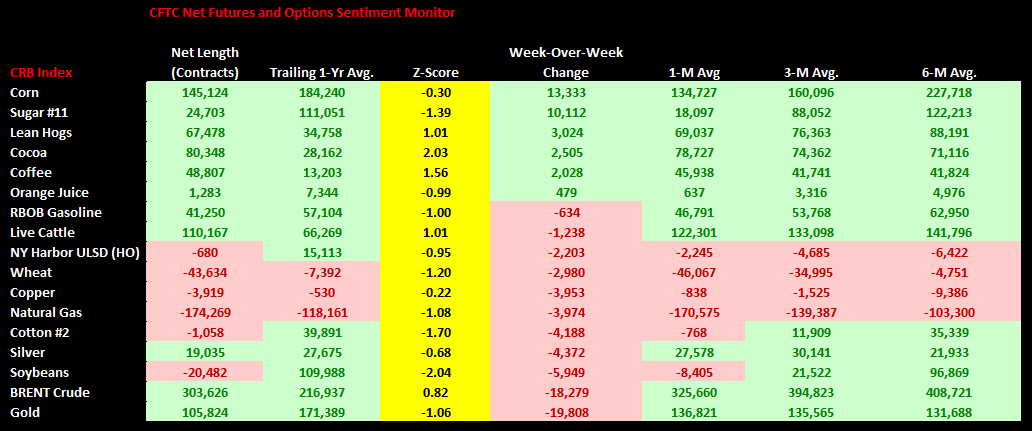 Commodities Weekly Sentiment Tracker - chart1 CFTC Net Positions