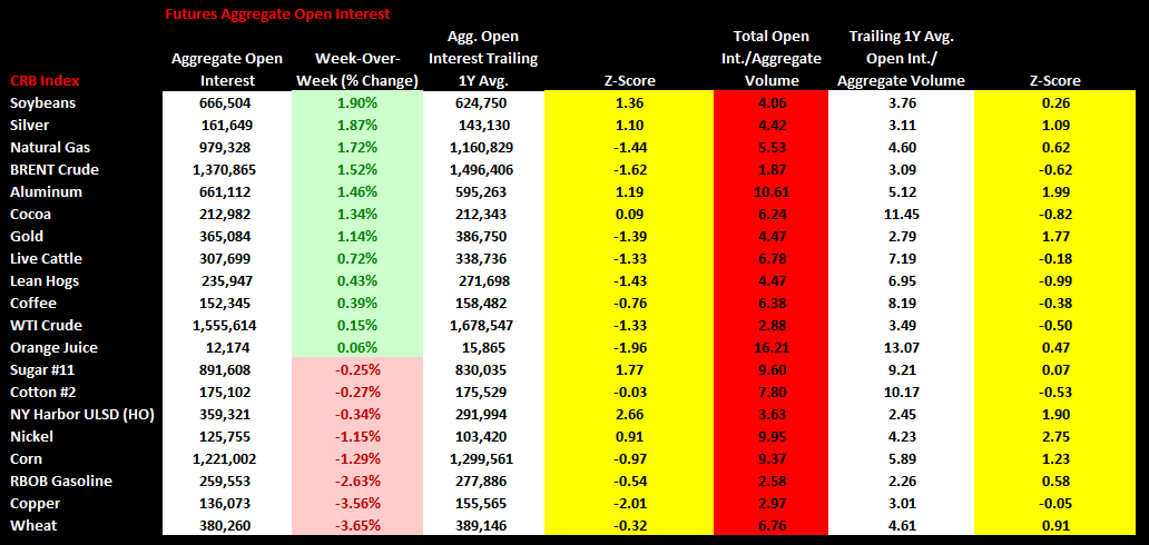 Commodities Weekly Sentiment Tracker - chart 4 open interest