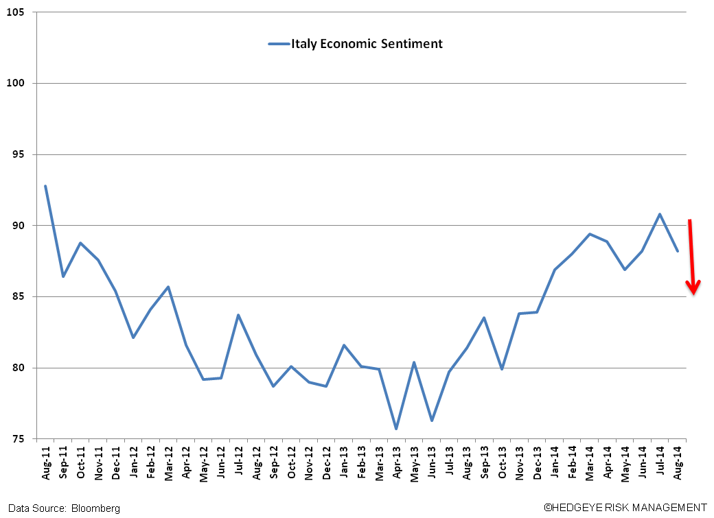 Short EWI – Italy Has Yet To Find A Bottom - W. ITALY SENTIMENT