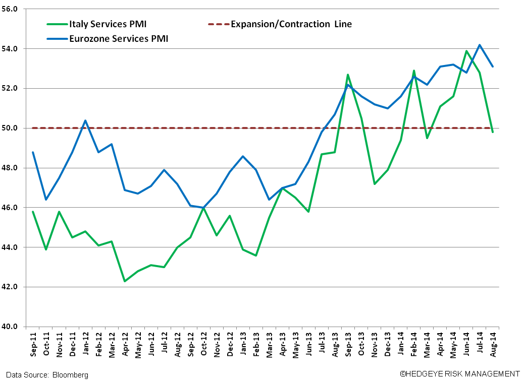 Short EWI – Italy Has Yet To Find A Bottom - W. Italy PMI