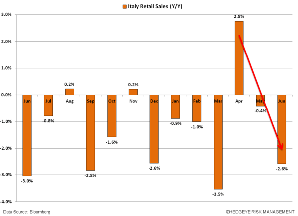 Short EWI – Italy Has Yet To Find A Bottom - w. ITALY RETAIL SALES