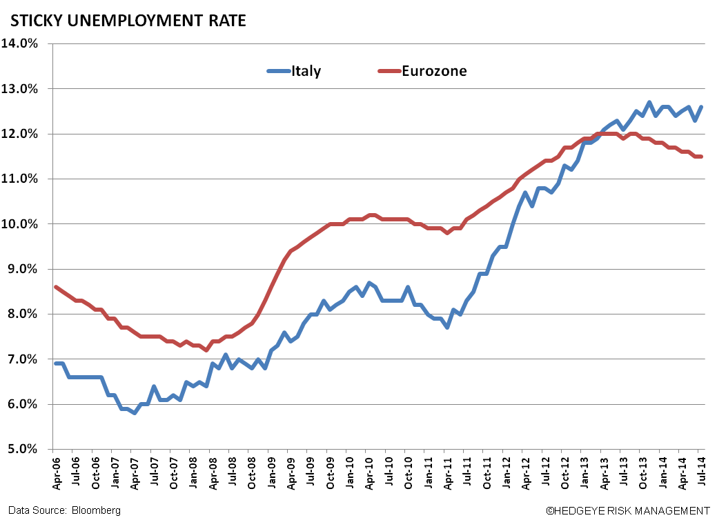 Short EWI – Italy Has Yet To Find A Bottom - w. ITALY UNEMPLOY