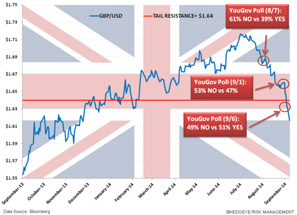 Buy Pound Sterling on Scottish Independence NOT Happening - z. gbp anno
