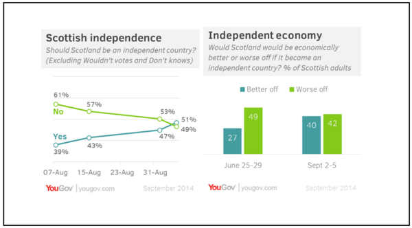 Buy Pound Sterling on Scottish Independence NOT Happening - z. yougovb