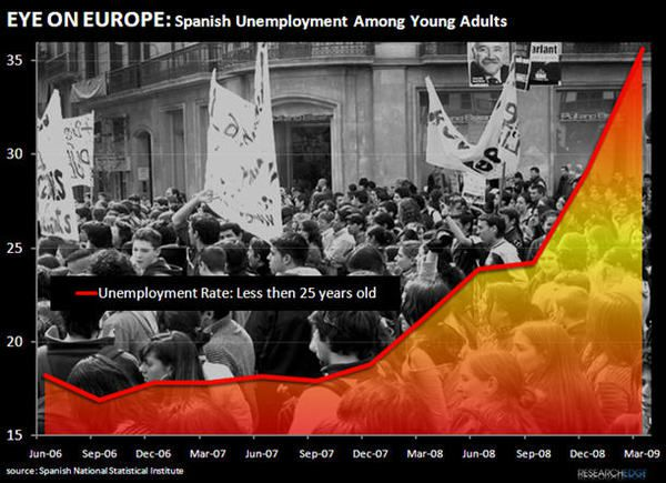 The Pain in Spain: Europe Isn't All The Same... - spain1