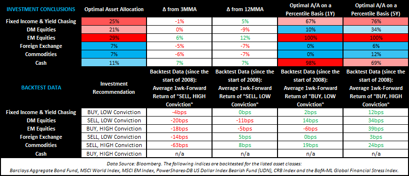 SHOULD YOU REMAIN OVERWEIGHT EMERGING MARKETS? - TACRM Summary Table