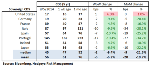 European Banking Monitor: European Sovereign Swaps Tighter Out of QE-Lite From ECB - chart 2 sovereign CDS