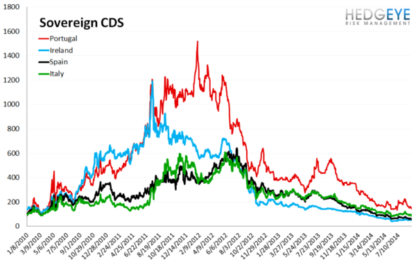 European Banking Monitor: European Sovereign Swaps Tighter Out of QE-Lite From ECB - chart 3 sovereign CDS