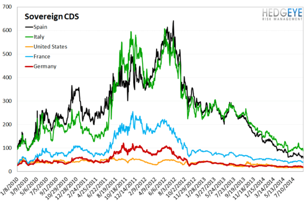 European Banking Monitor: European Sovereign Swaps Tighter Out of QE-Lite From ECB - chart 4 sovereign CDS