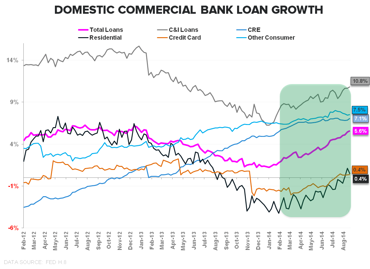 FIVE-FECTA: Consumer Credit Growth Accelerates (Again) in July - Commercial Bank Loan Growth