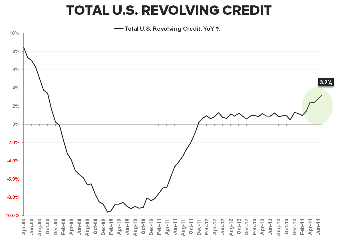 FIVE-FECTA: Consumer Credit Growth Accelerates (Again) in July - Consumer Credit 090814