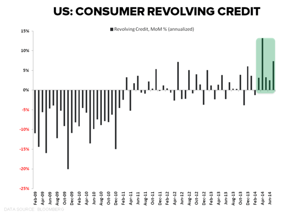 FIVE-FECTA: Consumer Credit Growth Accelerates (Again) in July - Revolving Credit MoM July
