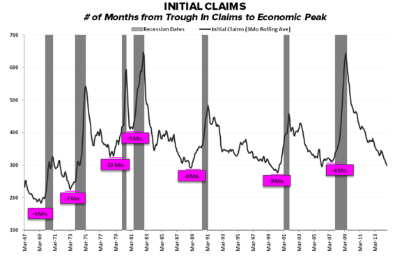 Supply Side Stagnation: A Few Quick Charts - Initial Claims Months from Trough