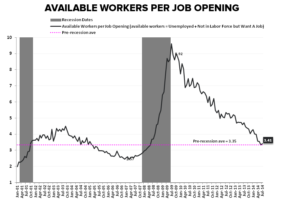 Supply Side Stagnation: A Few Quick Charts - Jobs per available worker