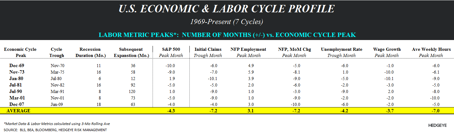 Supply Side Stagnation: A Few Quick Charts - Laobr cycle half table