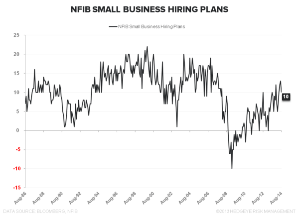 Supply Side Stagnation: A Few Quick Charts - NFIB Hiring plans Aug