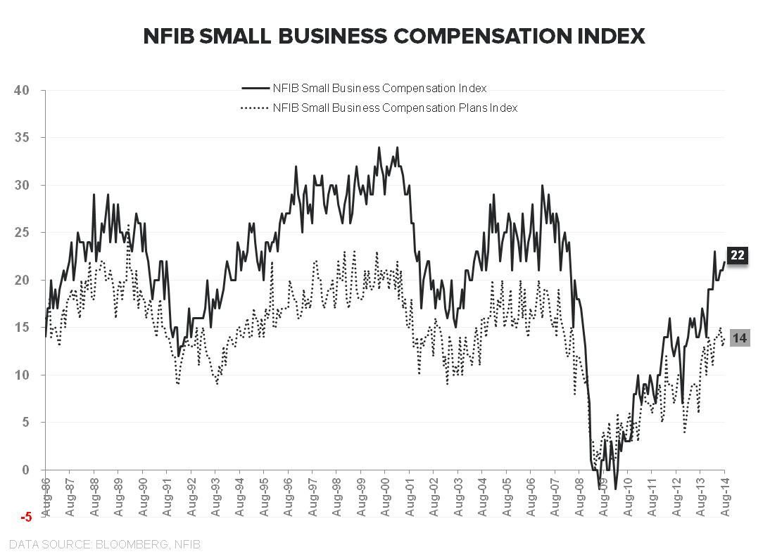 Supply Side Stagnation: A Few Quick Charts - NFIB compensation Aug