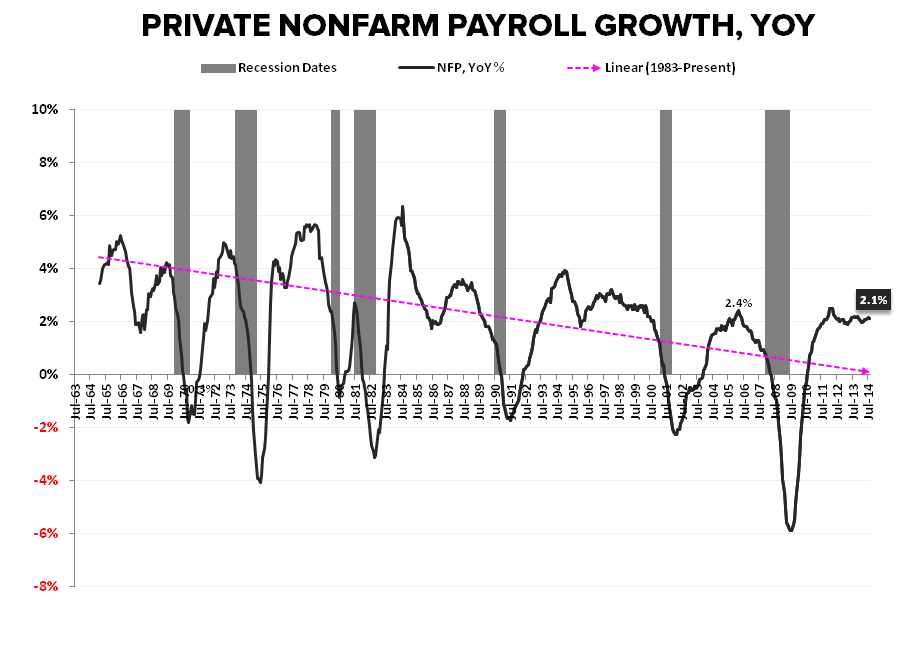 Supply Side Stagnation: A Few Quick Charts - NFP Private YoY 090914