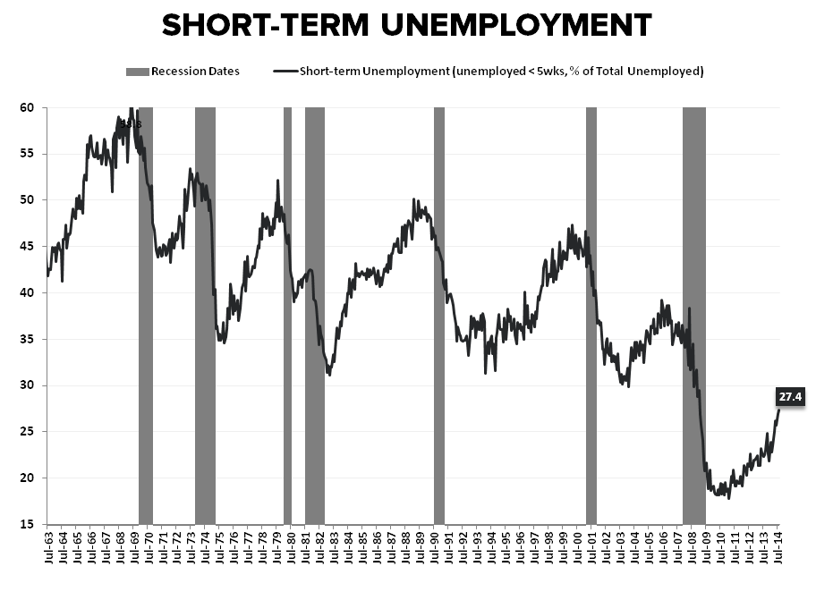 Supply Side Stagnation: A Few Quick Charts - Short term unemployment    of Total