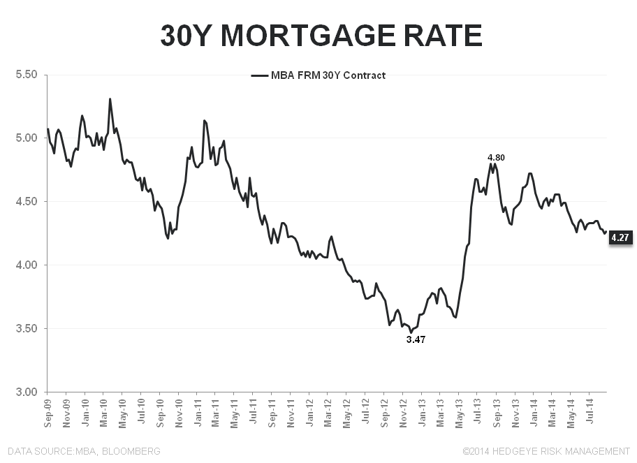 Mortgage Apps - From August Anemia to September Slowdown - 30Y FRM