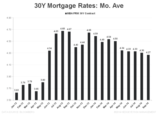 Mortgage Apps - From August Anemia to September Slowdown - 30Y FRM Mo Ave