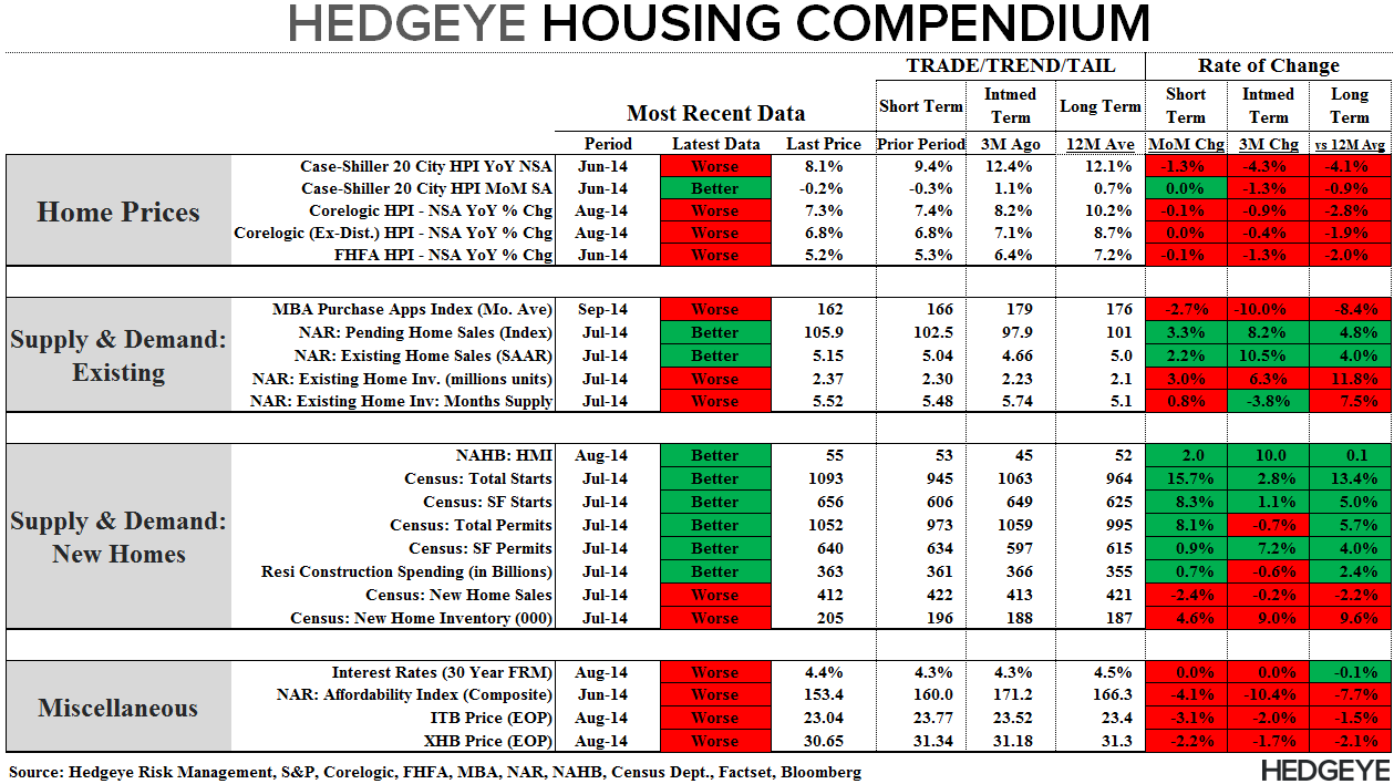 Mortgage Apps - From August Anemia to September Slowdown - Compendiium