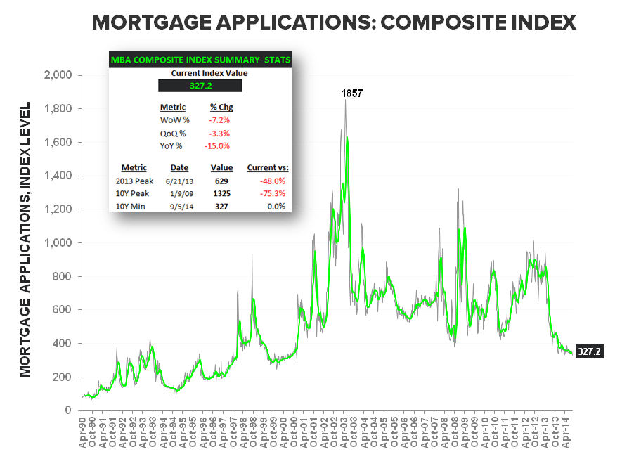 Mortgage Apps - From August Anemia to September Slowdown - Composite LT w summary stats