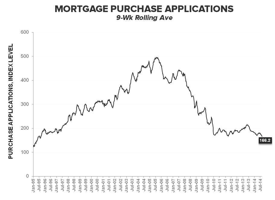Mortgage Apps - From August Anemia to September Slowdown - Purchase 9wk rolling Ave