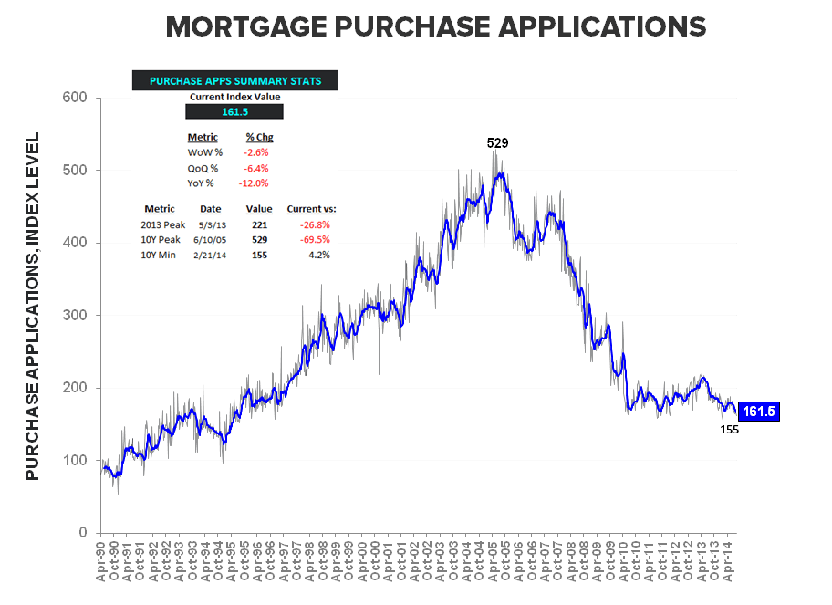Mortgage Apps - From August Anemia to September Slowdown - Purchase LT w summary stats