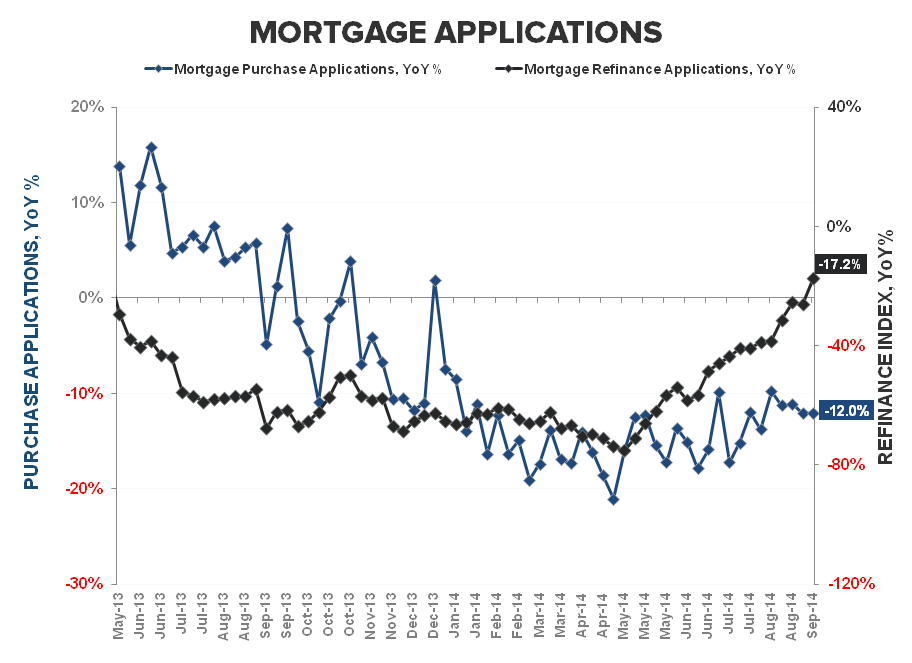 Mortgage Apps - From August Anemia to September Slowdown - Purchase   Refi YoY