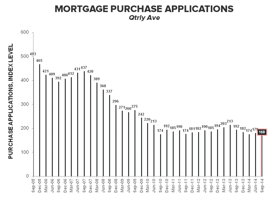 Mortgage Apps - From August Anemia to September Slowdown - Purchast Qtrly Ave