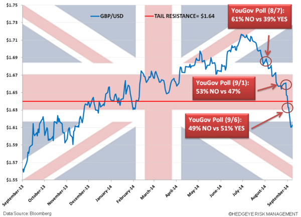 CHART OF THE DAY: Scottish Independence Polls and Effect on British Pound $FXB - UK EL
