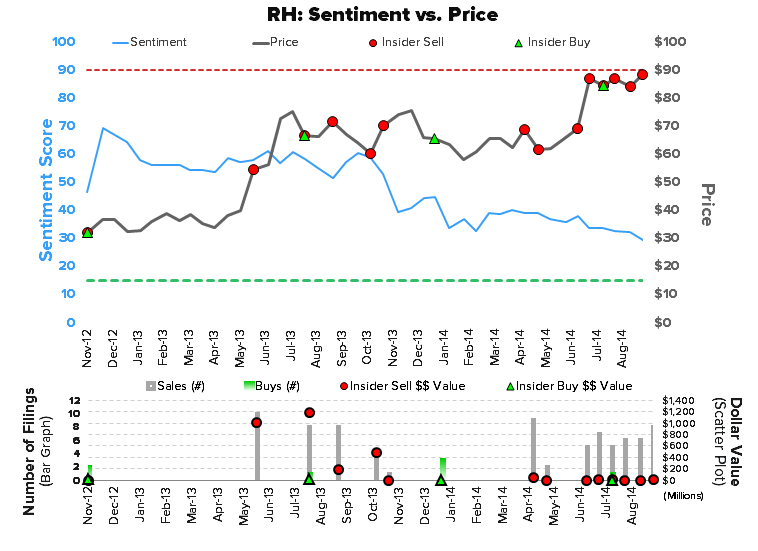 RH - Cheap, With Catalysts - RH chart3 sentiment