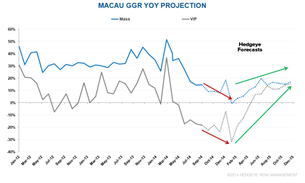 MACAU: HANDICAPPING THE INFLECTION AND UPTURN - ggr