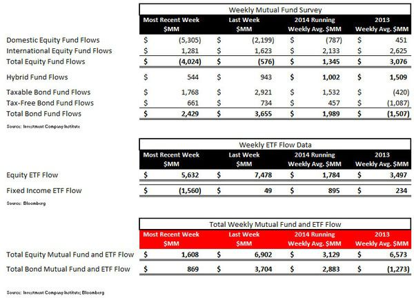 ICI Fund Flow Survey - Punching a Hole in the Hull...Equity Fund Trends Taking on Water - ICI chart 1