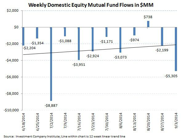 ICI Fund Flow Survey - Punching a Hole in the Hull...Equity Fund Trends Taking on Water - ICI chart 2