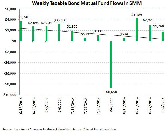 ICI Fund Flow Survey - Punching a Hole in the Hull...Equity Fund Trends Taking on Water - ICI chart 4