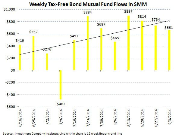 ICI Fund Flow Survey - Punching a Hole in the Hull...Equity Fund Trends Taking on Water - ICI chart 5