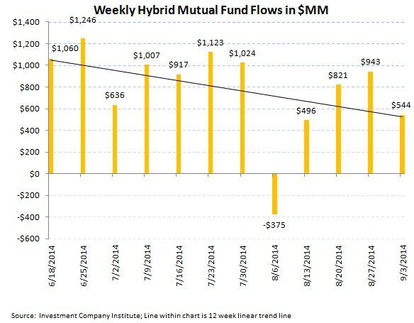 ICI Fund Flow Survey - Punching a Hole in the Hull...Equity Fund Trends Taking on Water - ICI chart 6