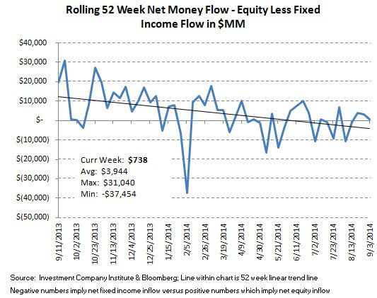 ICI Fund Flow Survey - Punching a Hole in the Hull...Equity Fund Trends Taking on Water - ICI chart 9