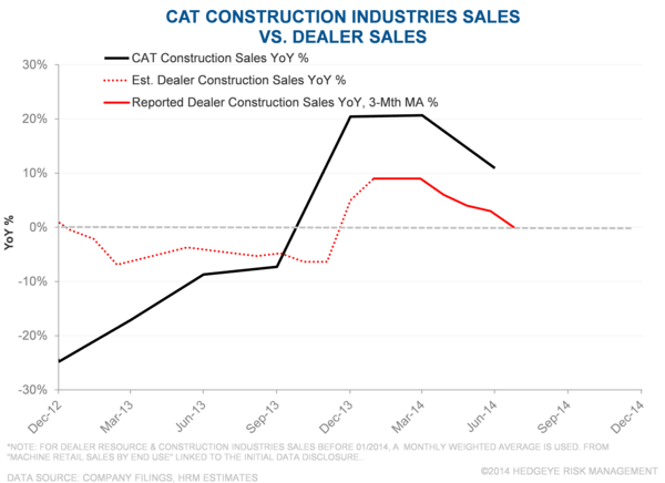 CAT: Downtrend Resumed? - cayer4