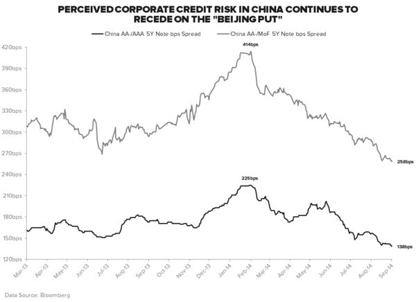 "THE ""BEIJING PUT"": IS BAD NEWS IS STILL GOOD NEWS IN CHINA? - China 5Y AA  Spreads"