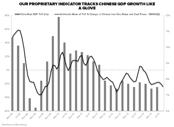 "THE ""BEIJING PUT"": IS BAD NEWS IS STILL GOOD NEWS IN CHINA? - China Iron Ore  Rebar and Coal YoY vs. GDP"
