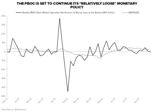 "THE ""BEIJING PUT"": IS BAD NEWS IS STILL GOOD NEWS IN CHINA? - China PBoC OMO"